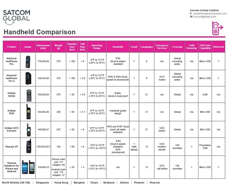 Satellite Phone Comparison